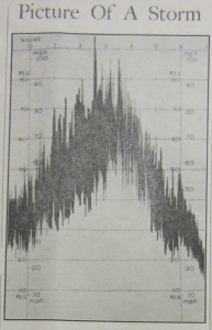 Newspaper cutting of the picture of the great storm as recorded at Stornoway coastguard published in the Stornoway Gazette, 15 February 1952. Winds gusted up to ninety and one hundred miles per hour.