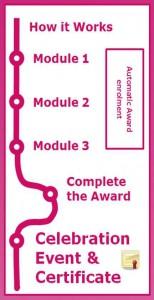 Nottingham Advantage Award